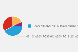 2010 General Election result in Cleethorpes